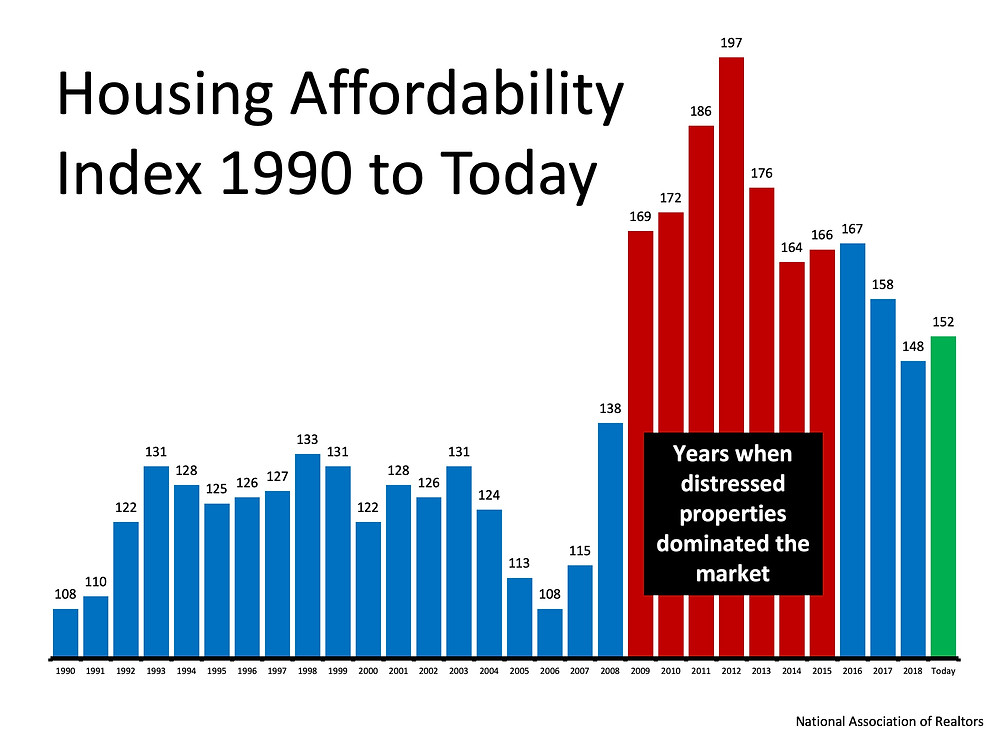 Busting the Myth About a Housing Affordability Crisis   Simplifying The Market