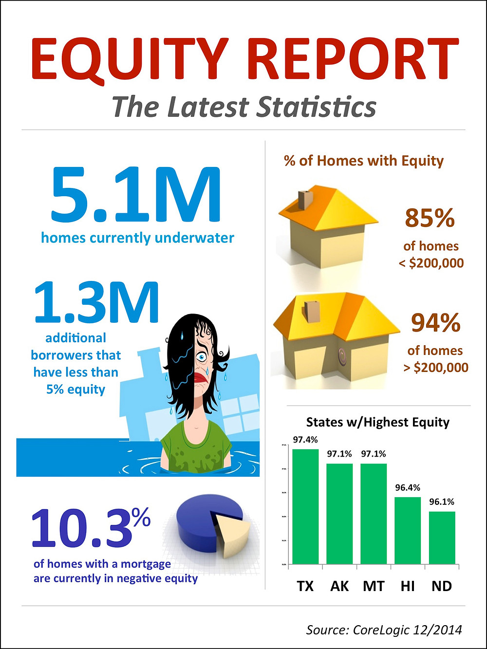 Equity Report Infographic   Simplifying The Market