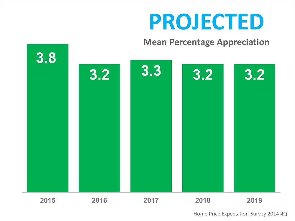 Home Price Expectation Survey Projected Prices | Simplifying The Market