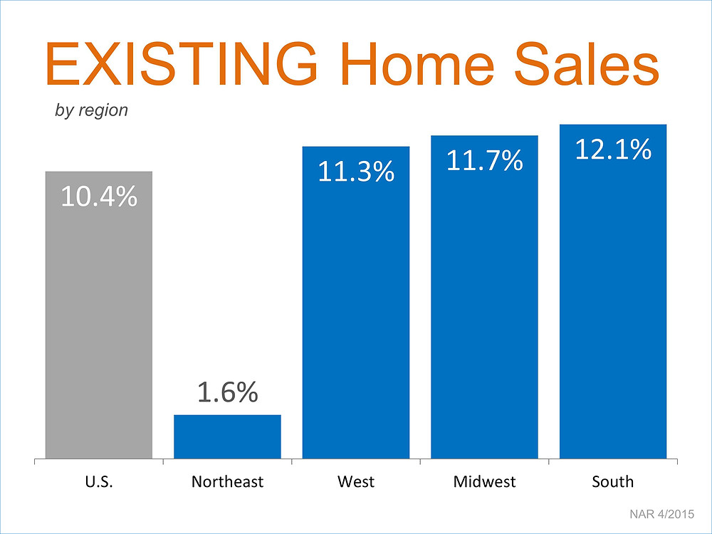 Existing Home Sales by Region   Simplifying The Market