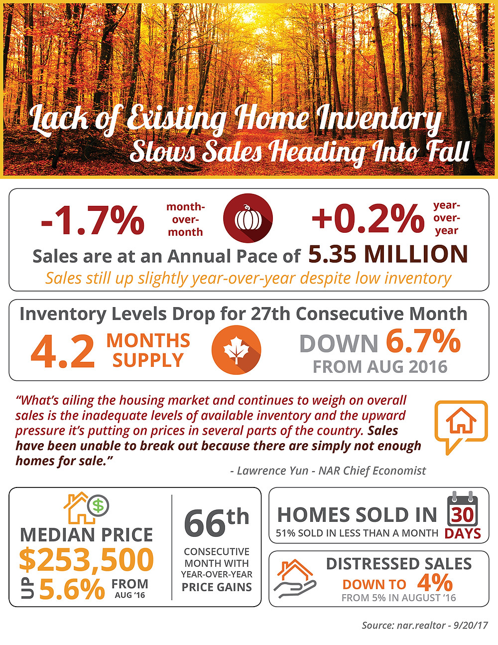 Lack of Existing Home Inventory Slows Sales Heading into Fall [INFOGRAPHIC]   Simplifying The Market