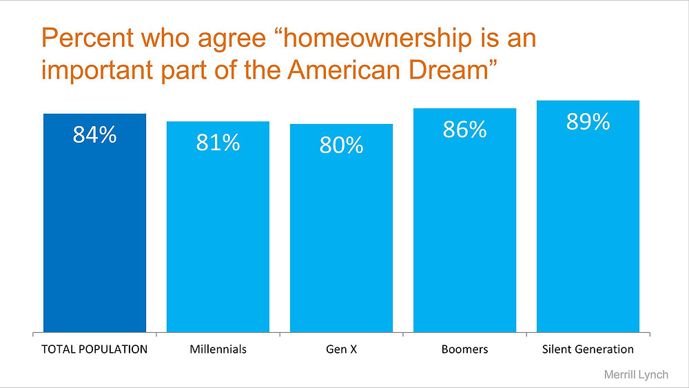 American Dream by Generation   Simplifying The Market