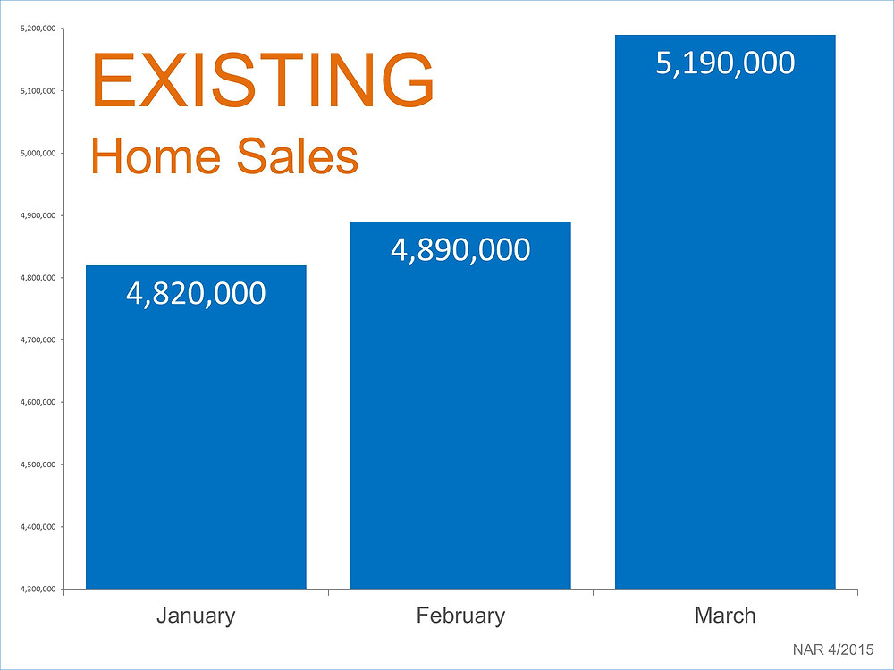Existing Home Sales   Simplifying The Market