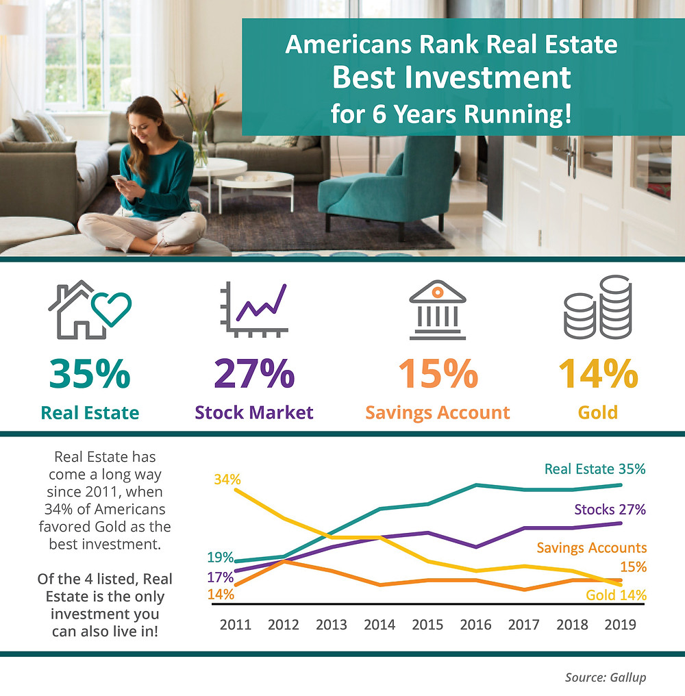 Americans Rank Real Estate Best Investment for 6 Years Running! [INFOGRAPHIC]   Simplifying The Market