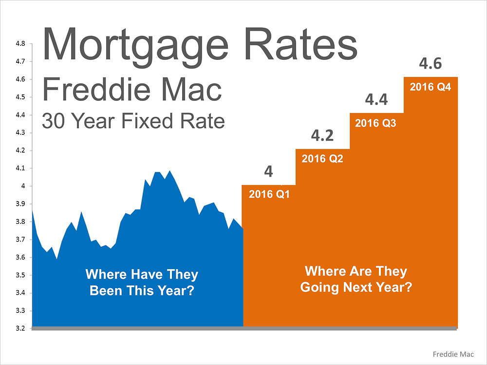 Where Are Mortgage Rates Headed? This Winter? Next Year?   Simplifying The Market