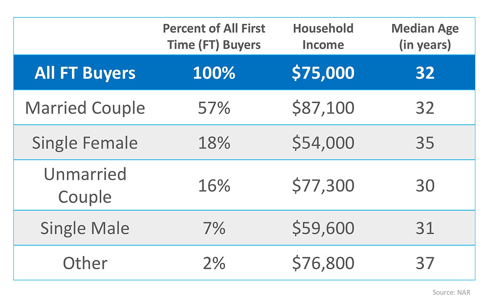 Are You Wondering If You Can Buy Your First Home?   Simplifying The Market