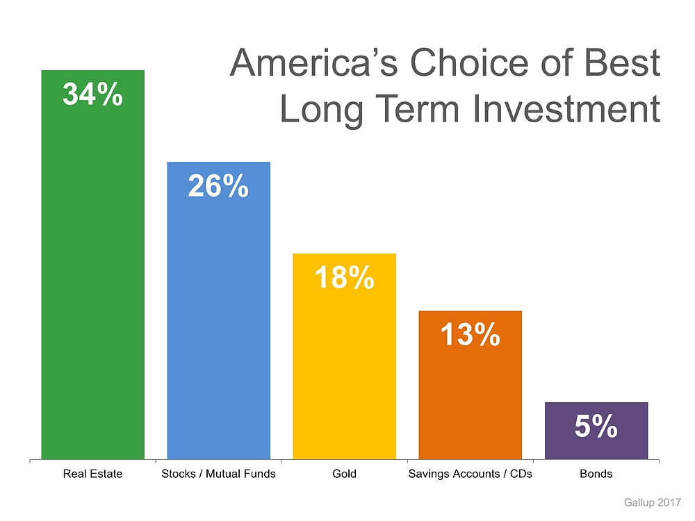 Gallup: Real Estate is Best Long-Term Investment 4 Years Running | Simplifying The Market
