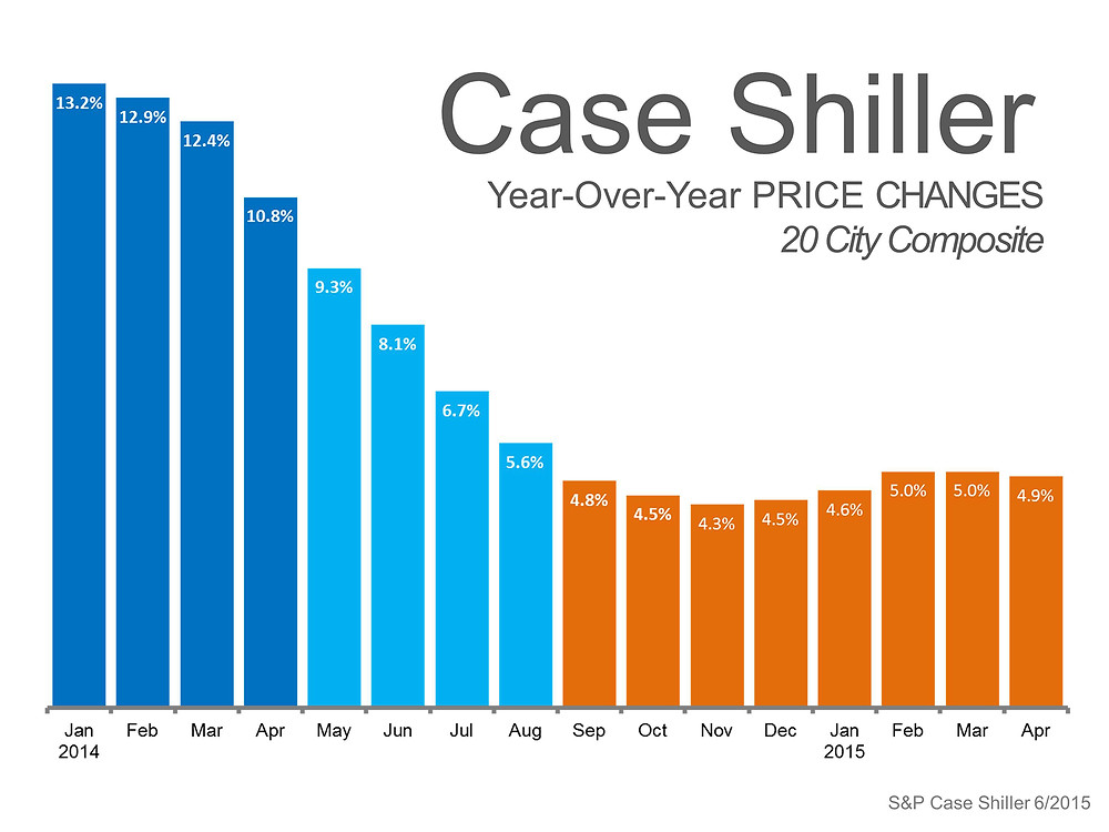 Case Shiller Price Changes | Simplifying The Market