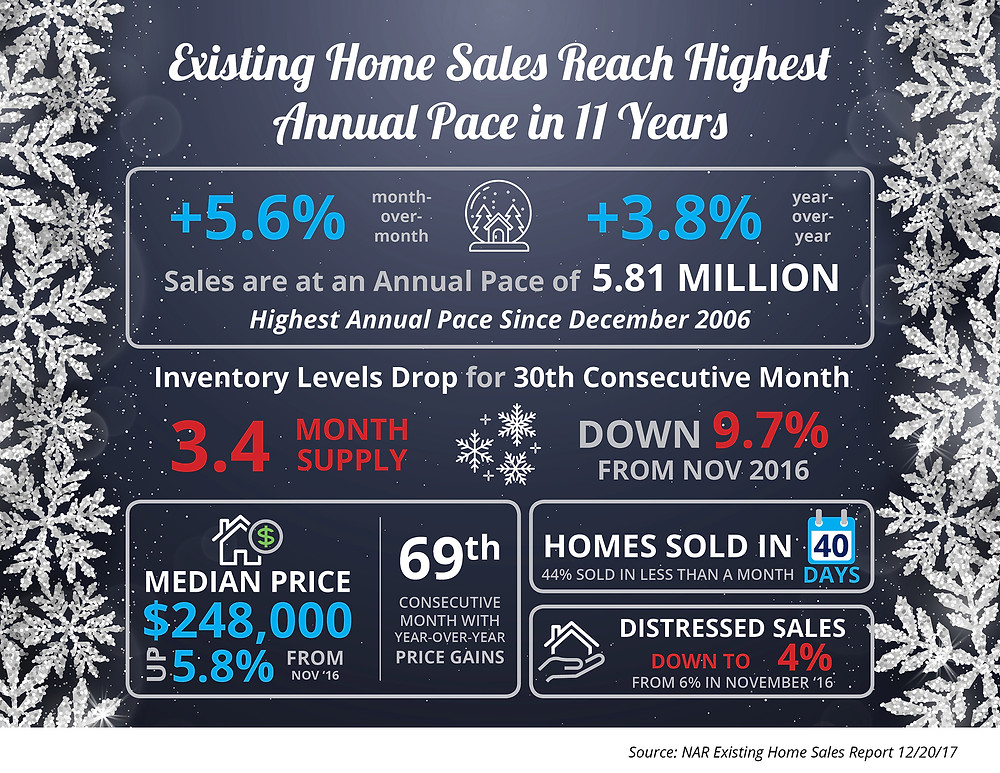 Existing Home Sales Reach Highest Annual Pace in 11 Years [INFOGRAPHIC]   Simplifying The Market