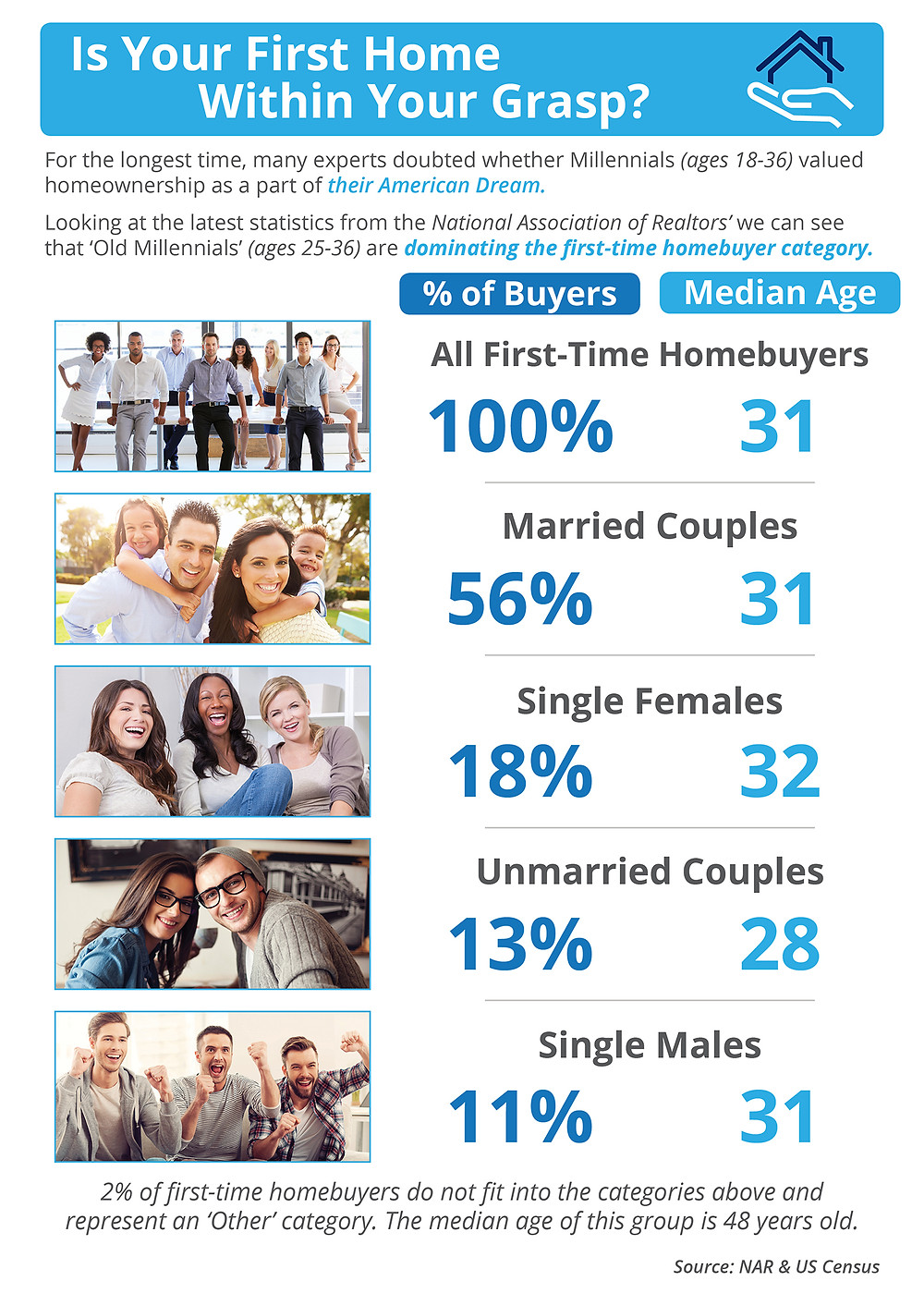 Is Your First Home Within Your Grasp? [INFOGRAPHIC] | Simplifying the Market
