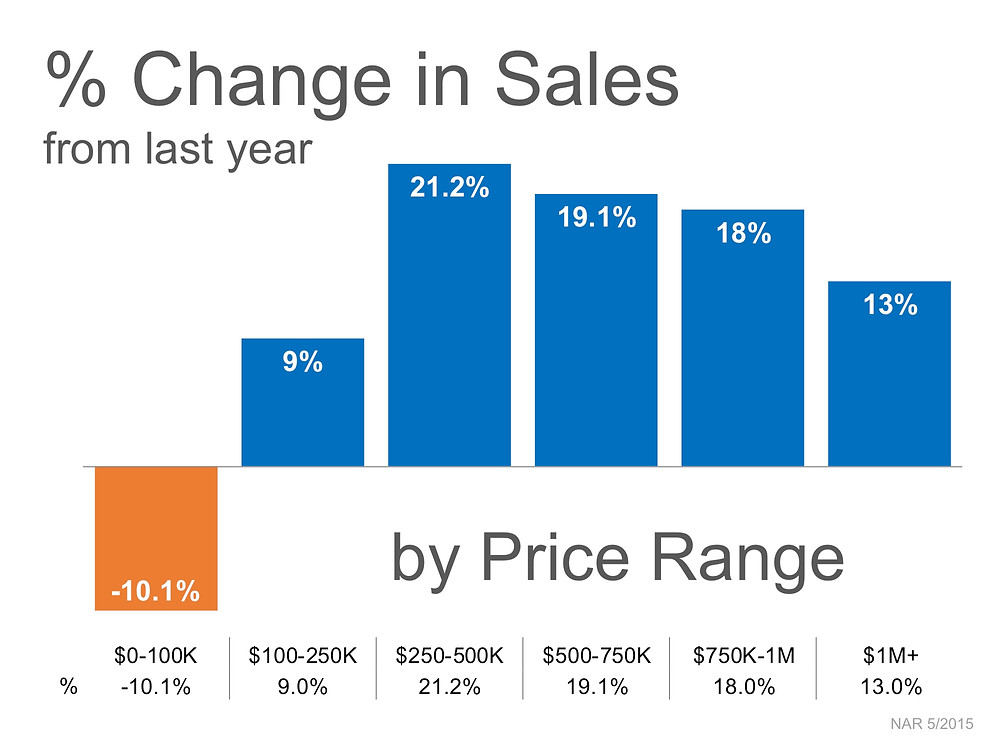 Percent Change in Sales by Price Range | Simplifying The Market