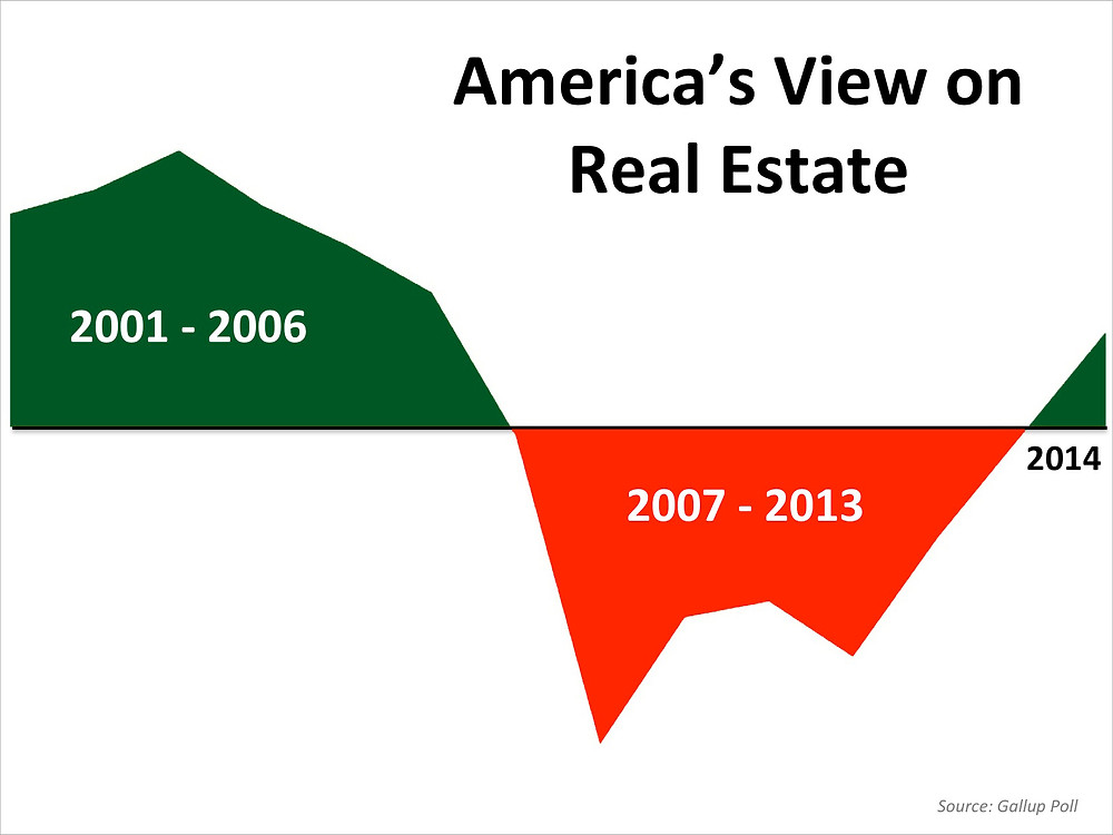 America's View on Real Estate | Simplifying The Market