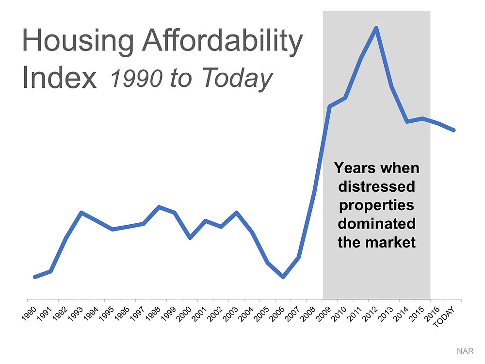 2 Charts That Show the Truth about Home Affordability | Simplifying The Market