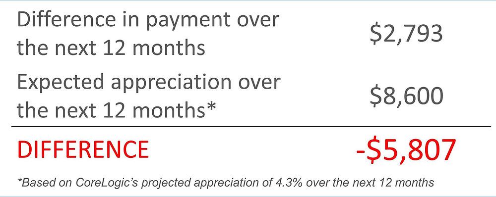 PMI vs Appreciation   Simplifying The Market