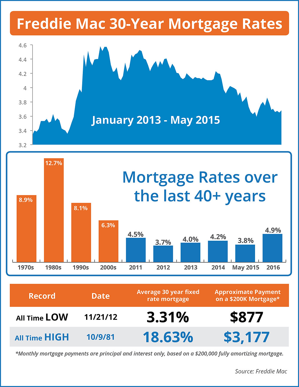 Mortgage Rates Over The Last 40 Years [INFOGRAPHIC] | Simplifying The Market