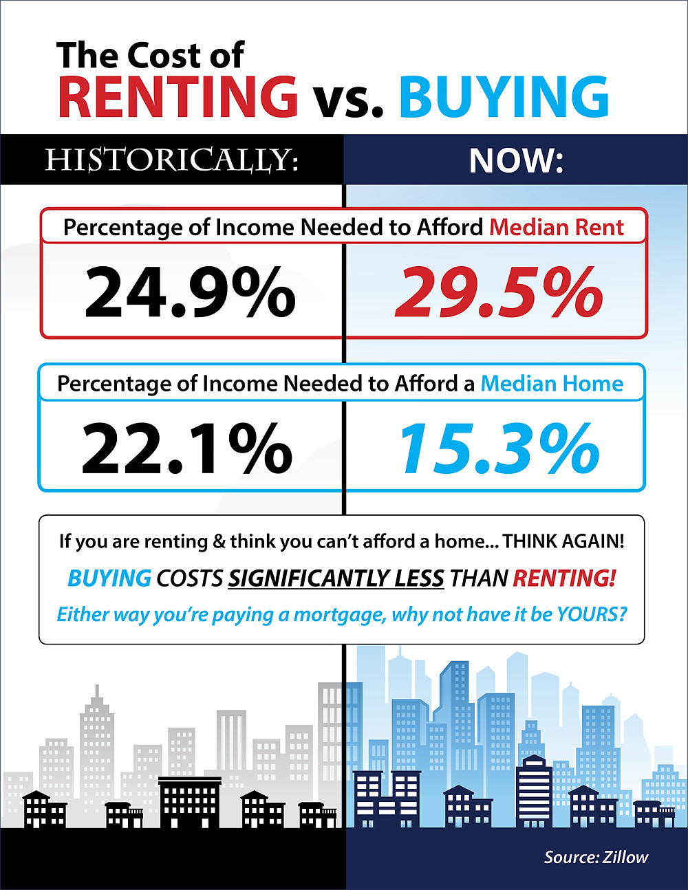 The Cost of Renting vs. Buying [INFOGRAPHIC]   Keeping Current Matters
