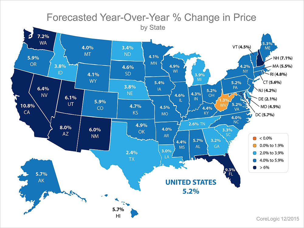 Forecasted Prices   Simplifying The Market