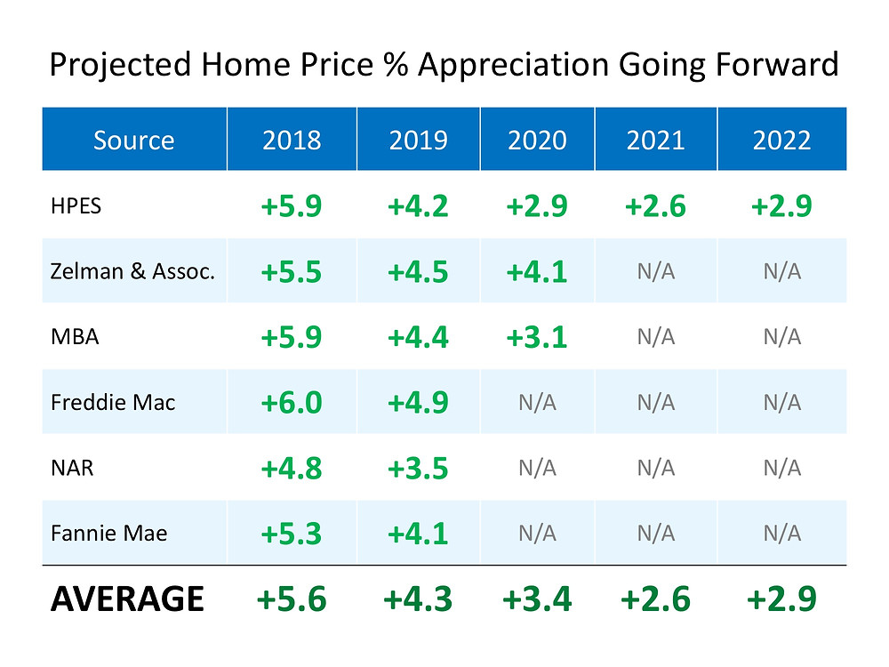 Where are Home Values Headed over the Next Few Years? | Simplifying The Market