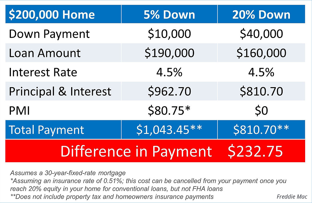 Difference Between 5% and 20% Down Payment   Simplifying The Market