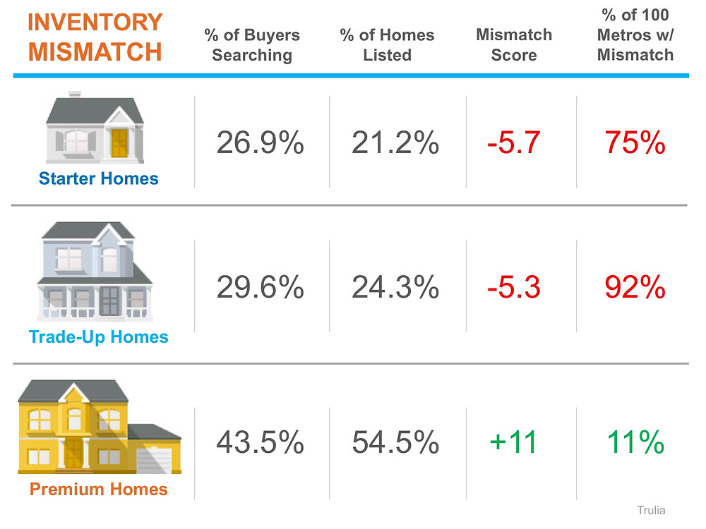A Tale of Two Markets: Inventory Mismatch Paints a More Detailed Picture   Simplifying The Market