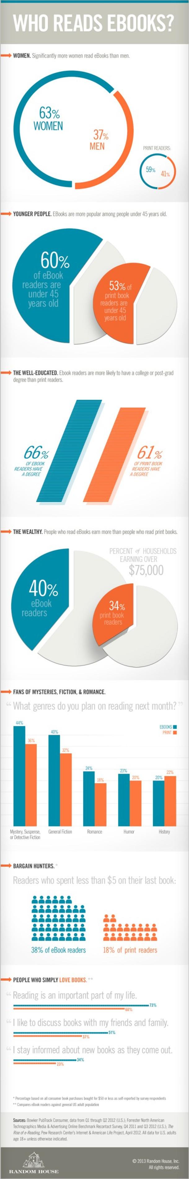 random house: who reads ebooks?