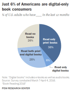 pew research: print over ebooks