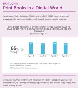 Scholastic survey: kids prefer print books