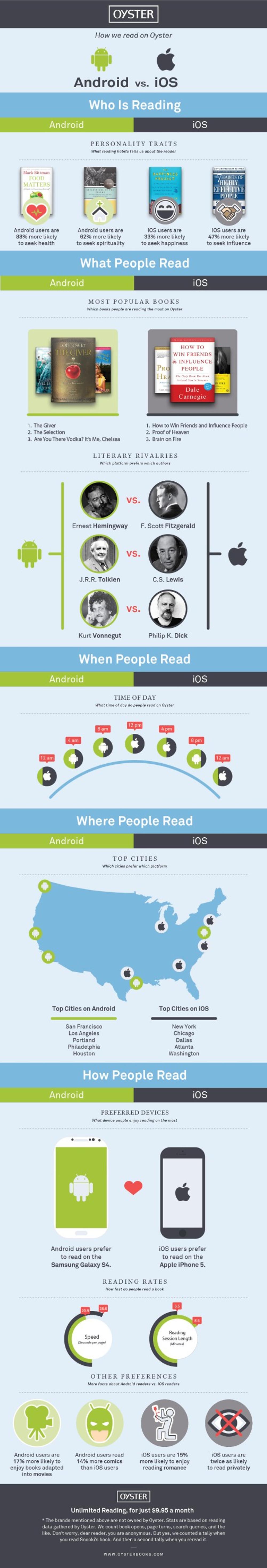 iOS vs android reading habits