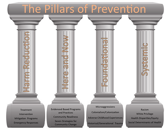 01 Pillars of Prevention.png