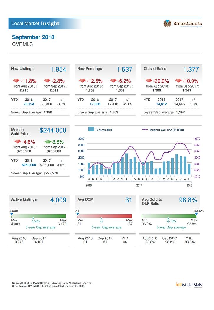 Sept Market Data.png