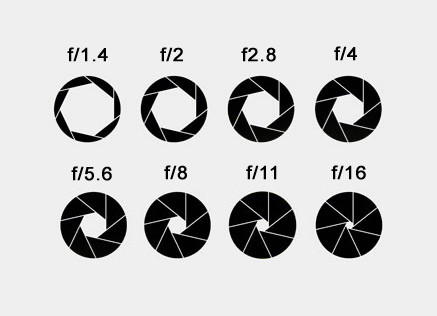 aperture sizes and f-numbers