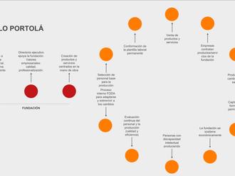 Primera presentación: el contexto de Portolá, sus ciclos y primeras conclusiones