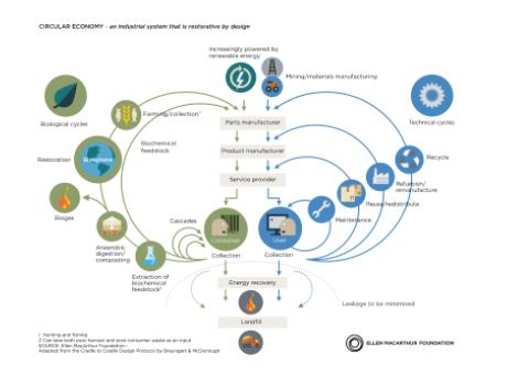 New EU Circular Economy Action Plan