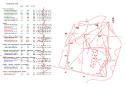 Final Tracing Measurements