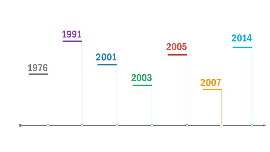Frise chronologique SOS - fond blanc - s
