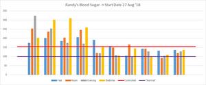 Randy Lewis blood sugar