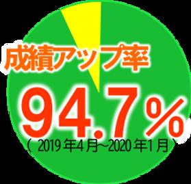 成績アップ率_20200229.png