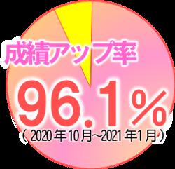 塾_得点アップ率_202102.png