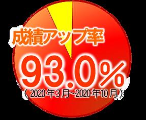 成績アップ率円.png