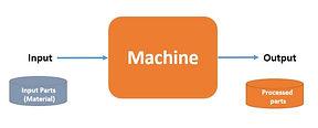 MachineModel.JPG