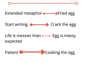 Don't Use Extended Metaphors!