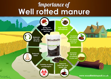 The Importance of Well Rotted Maure