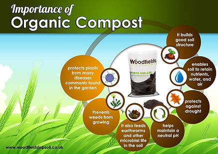 The Importance of Organi Compst