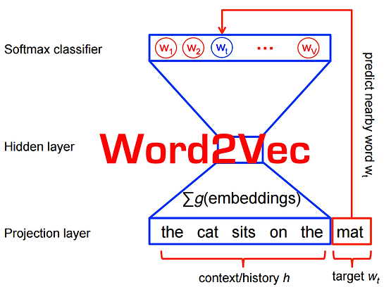 Word2vec Scikit Learn