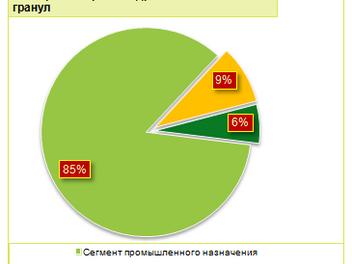 РЫНОК ДРЕВЕСНЫХ ТОПЛИВНЫХ ГРАНУЛ. ИТОГИ 2013