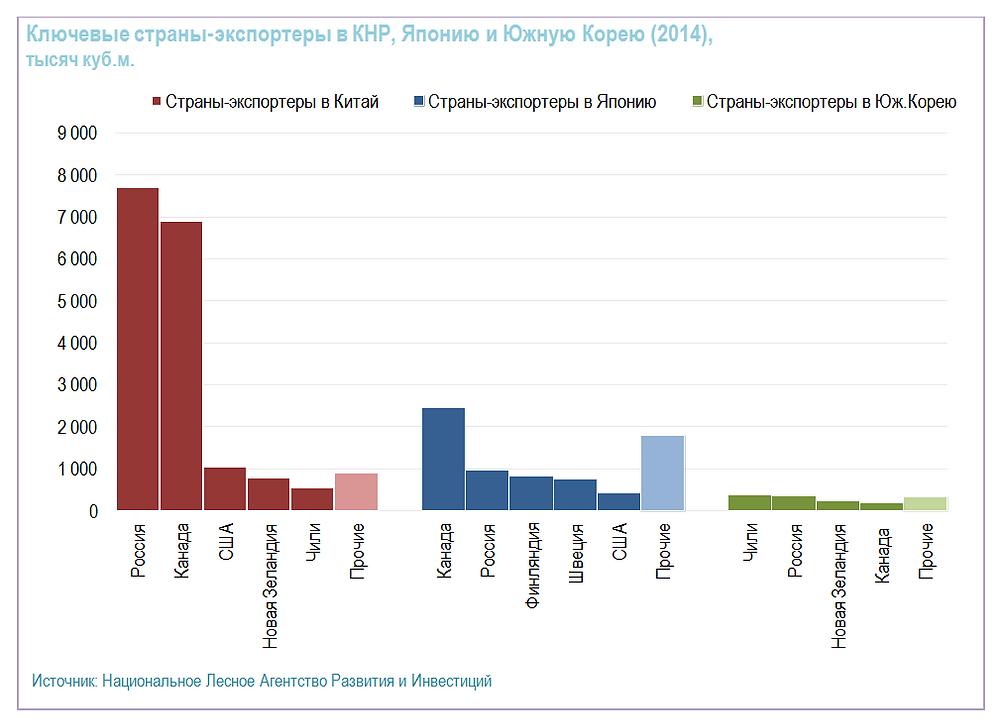 Ключевые страны-экспортеры в КНР, Японию и Южную Корею