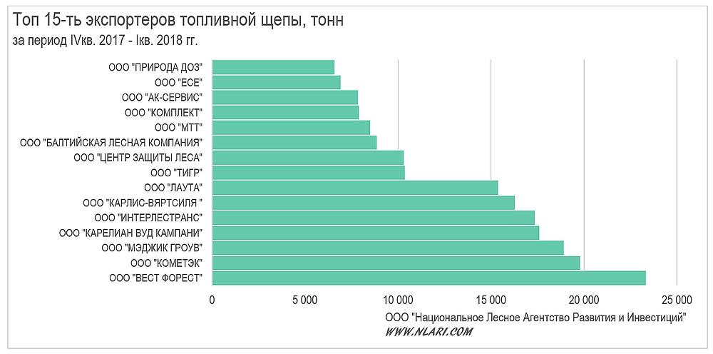 Топ 15-ть экспортеров топливной щепы