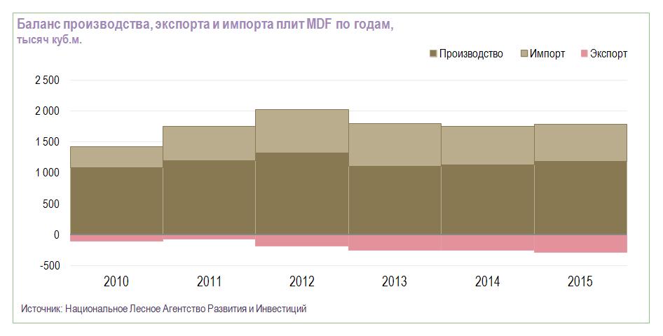Баланс производства, экспорта и импорта плит MDF