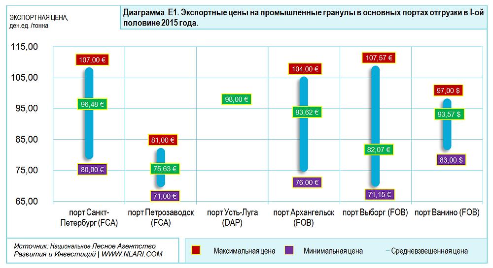 Экспортные цены на промышленные гранулы в основных портах отгрузки в I-ой половине 2015