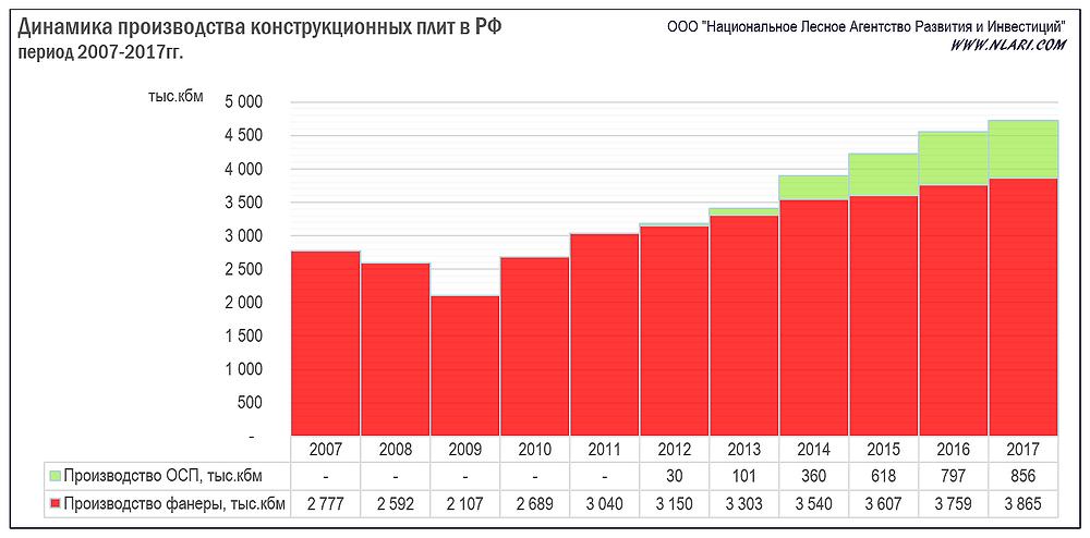 Динамика производства конструкционных плит в РФ за период 2007-2017гг.